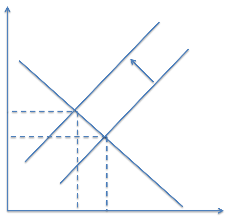 Change in Supply Graph as The Demand And Supply Graph